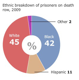 ethnic-breakdown-of-prisoners-on-deathrow-in-the-us-2009