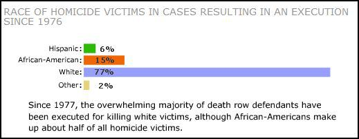 race-of-homicide-victims-determines-capital-punishment